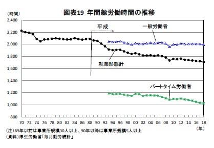 図表19 年間総労働時間の推移
