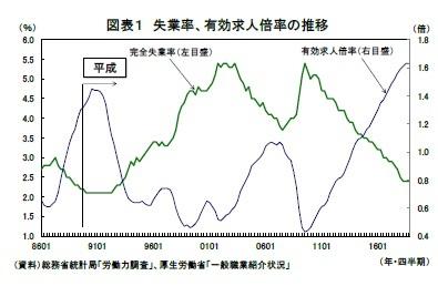 図表1 失業率、有効求人倍率の推移
