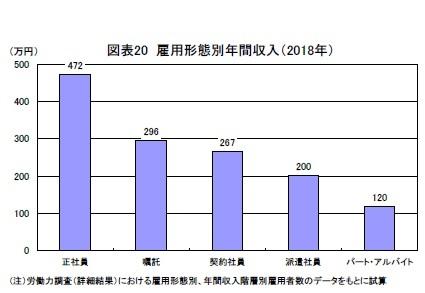図表20 雇用形態別年間収入(2018年)