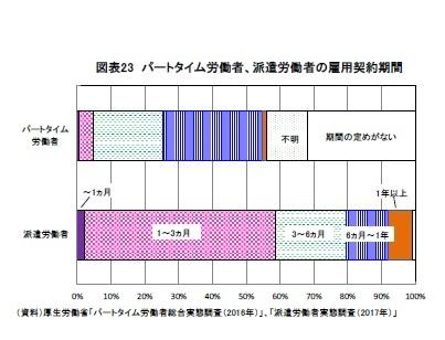 図表23 パートタイム労働者、派遣労働者の雇用契約期間