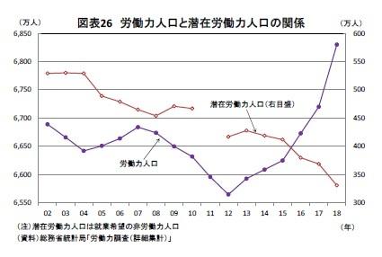 図表26 労働力人口と潜在労働力人口の関係