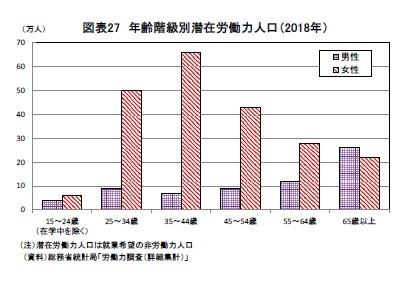 図表27 年齢階級別潜在労働力人口(2018年)