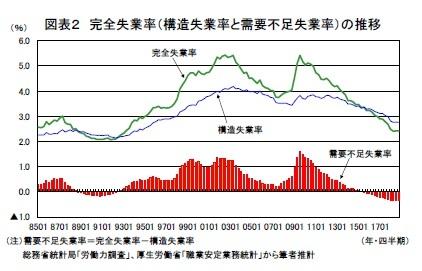図表2 完全失業率(構造失業率と需要不足失業率)の推移