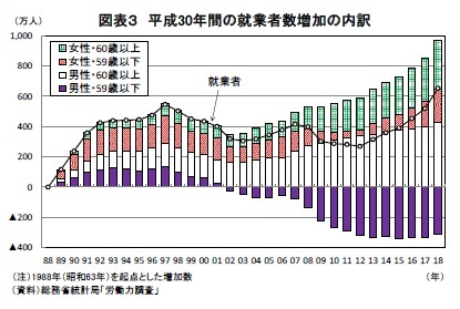 図表3 平成30年間の就業者数増加の内訳