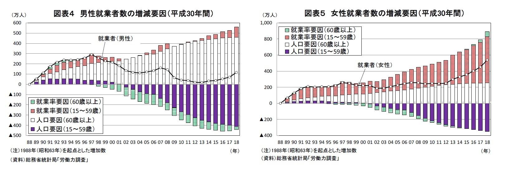図表4 男性就業者数の増減要因(平成30年間)/図表5 女性就業者数の増減要因(平成30年間)