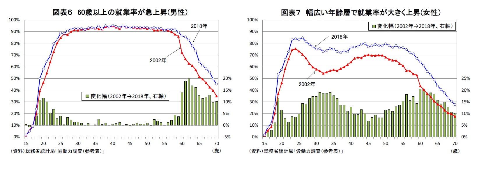 図表6 60歳以上の就業率が急上昇(男性)/図表7 幅広い年齢層で就業率が大きく上昇(女性)