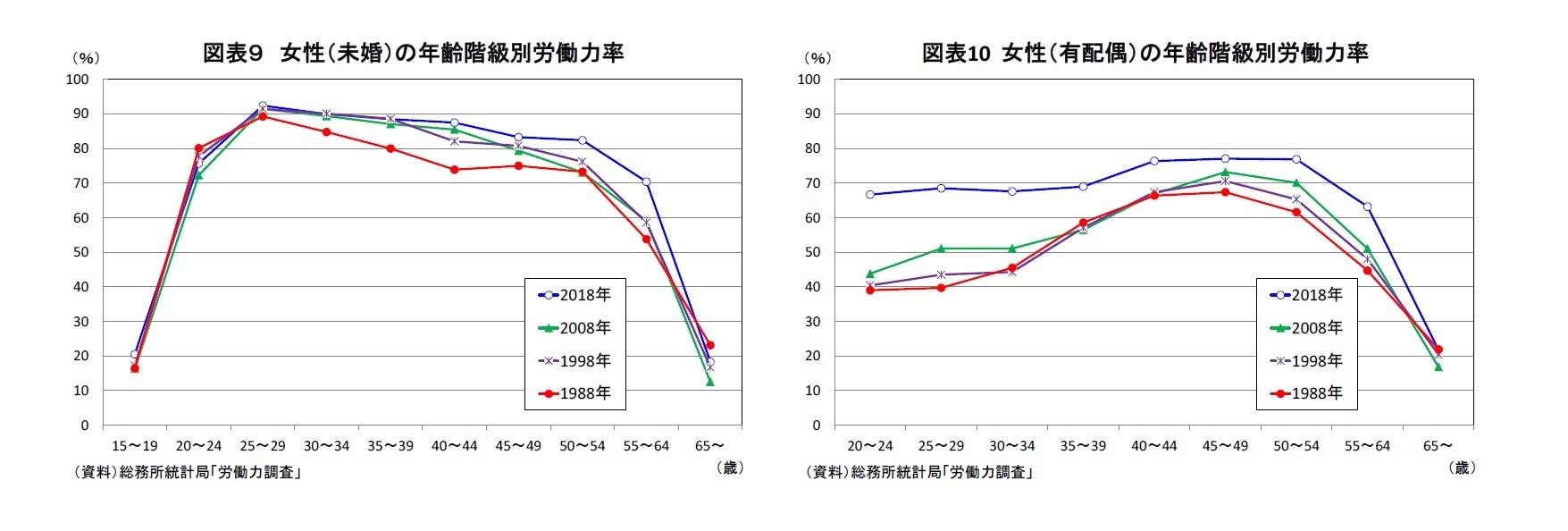 図表9 女性(未婚)の年齢階級別労働力率/図表10 女性(有配偶)の年齢階級別労働力率
