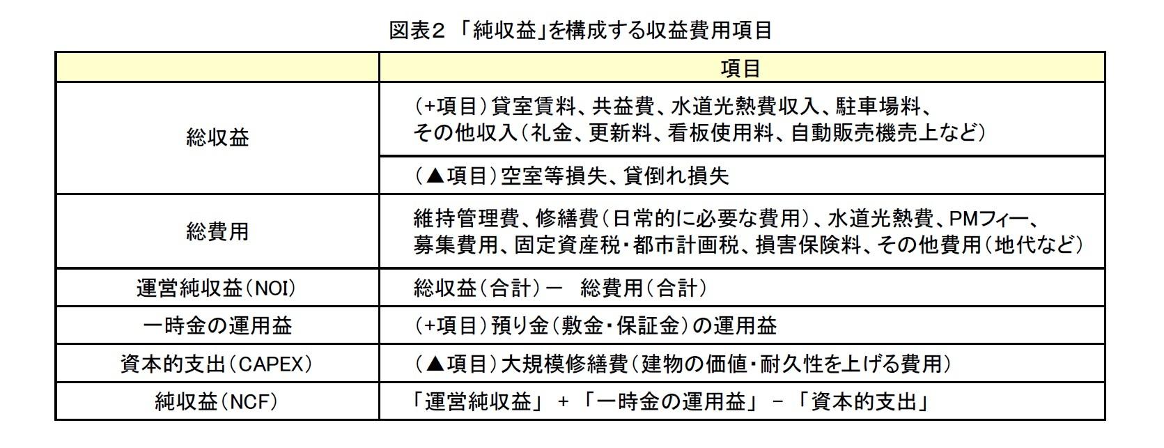 図表2 「純収益」を構成する収益費用項目