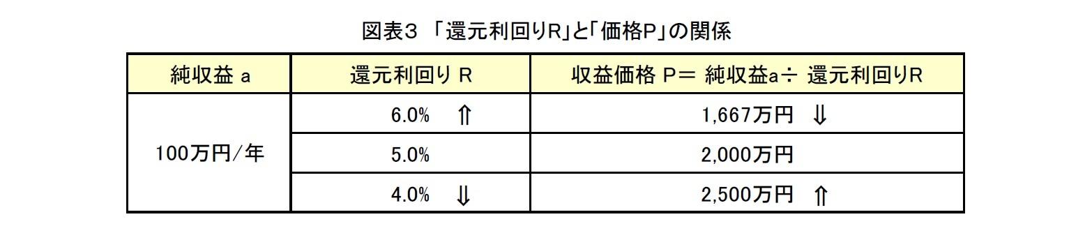 図表3 「還元利回りR」と「価格P」の関係