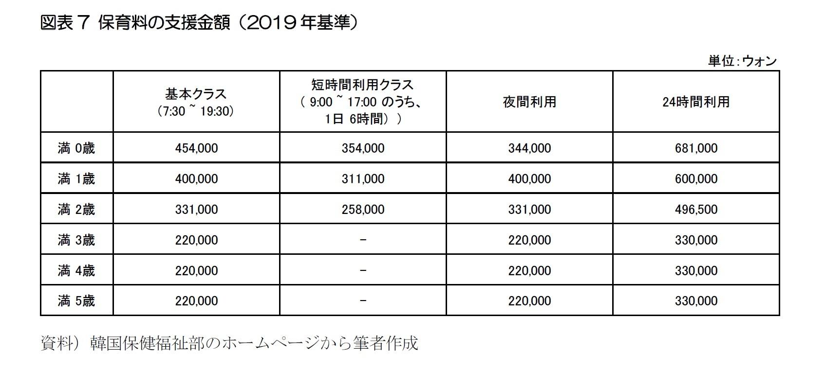 図表7 保育料の支援金額(2019年基準)
