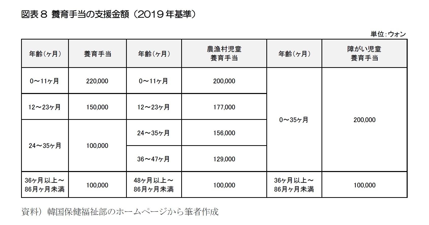 図表8 養育手当の支援金額(2019年基準)