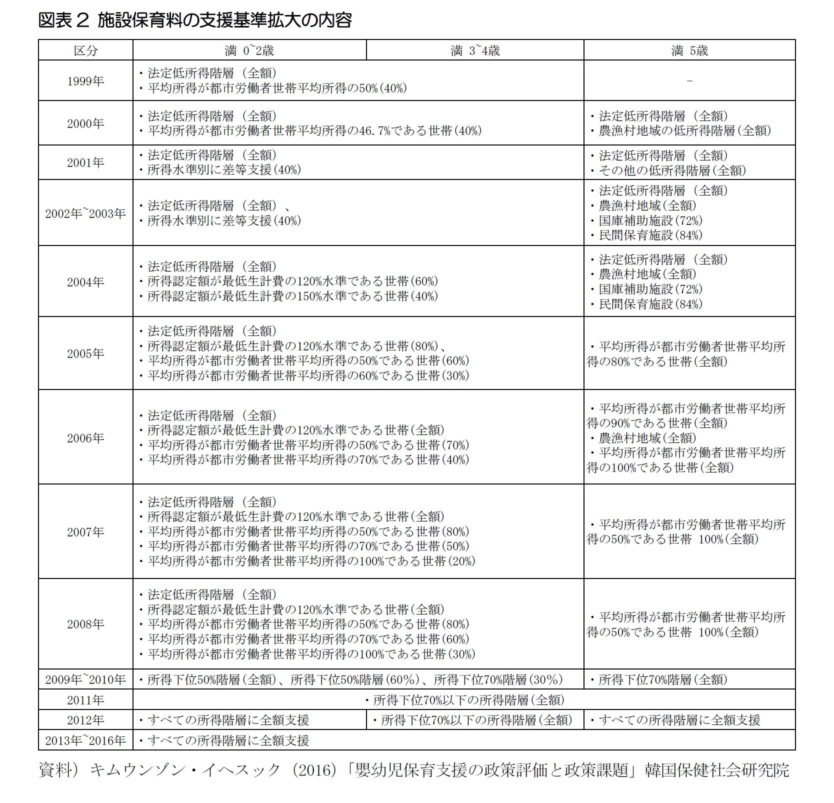 図表2 施設保育料の支援基準拡大の内容