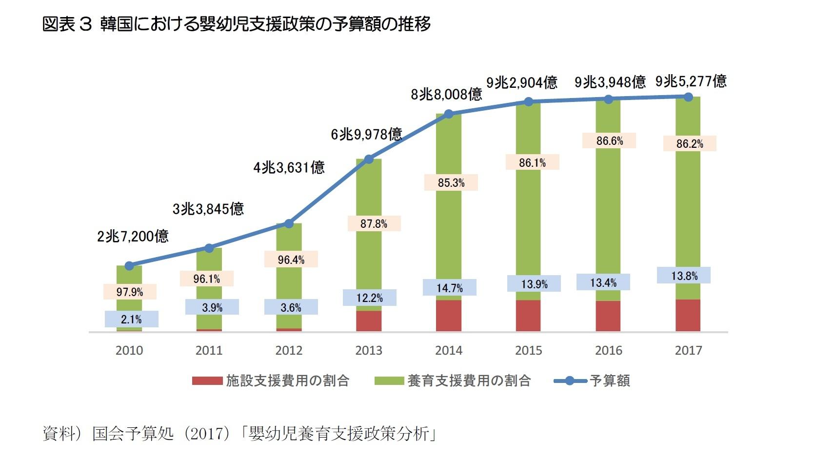 図表3 韓国における嬰幼児支援政策の予算額の推移