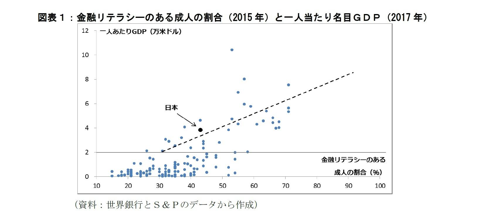 図表1:金融リテラシーのある成人の割合と一人当たり名目GDP