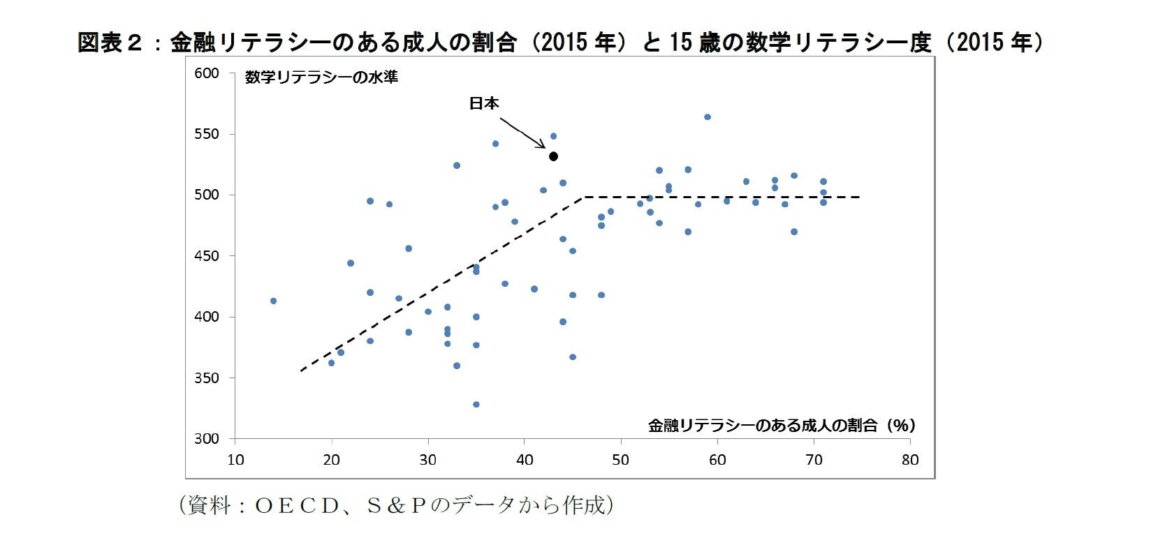 図表2:金融リテラシーのある成人の割合と15歳の数学リテラシー度