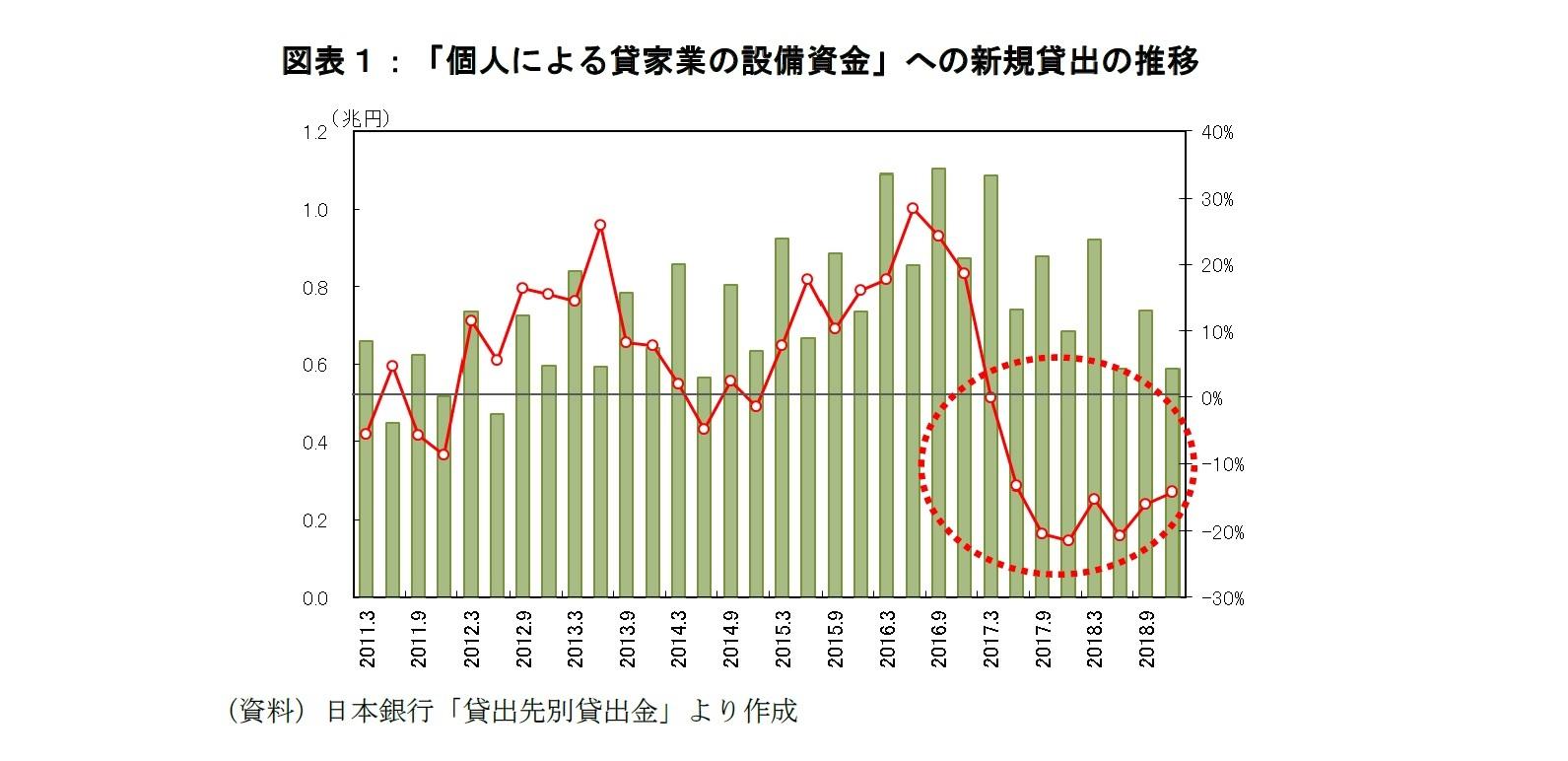 図表1:「個人による貸家業の設備資金」への新規貸出の推移