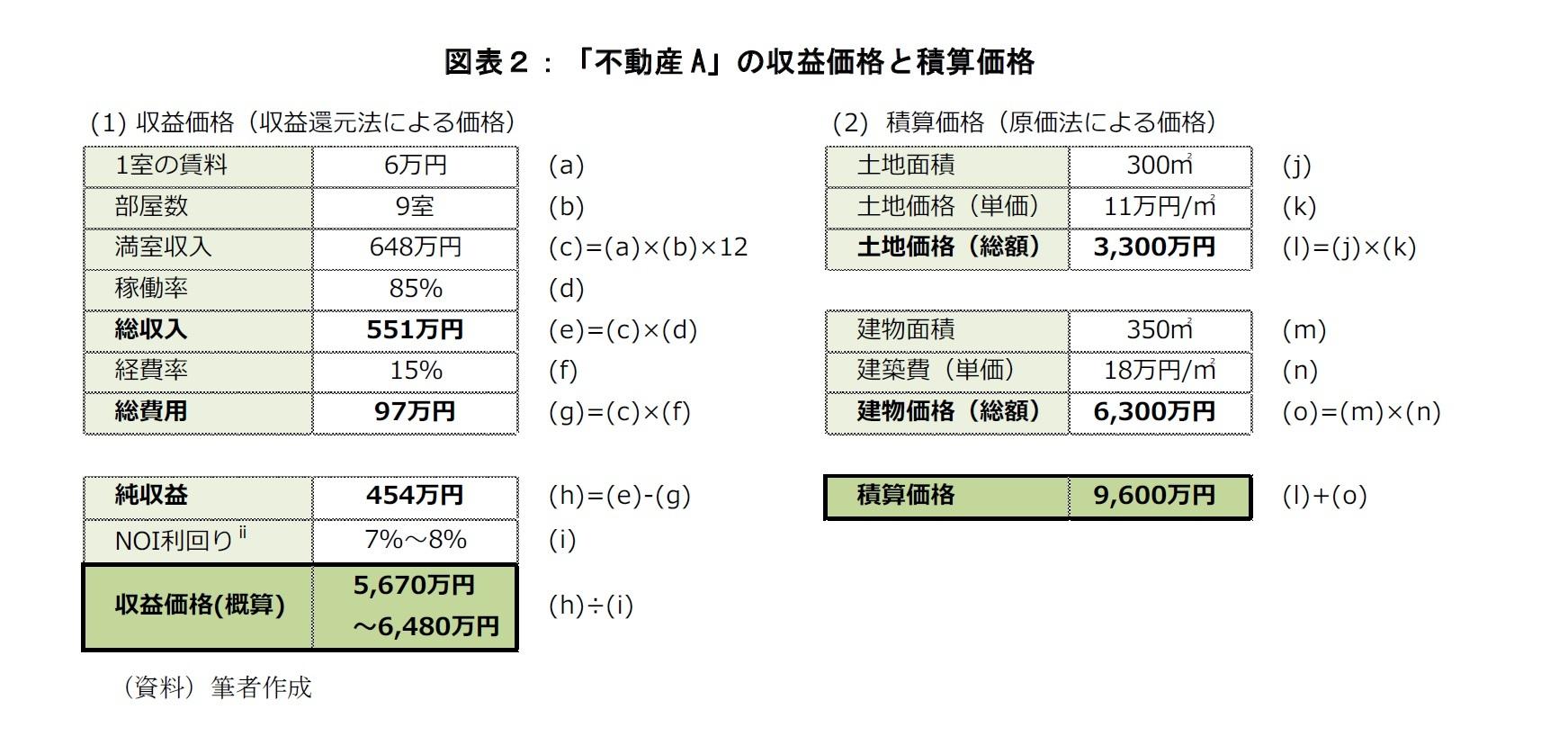 図表2:「不動産A」の収益価格と換算