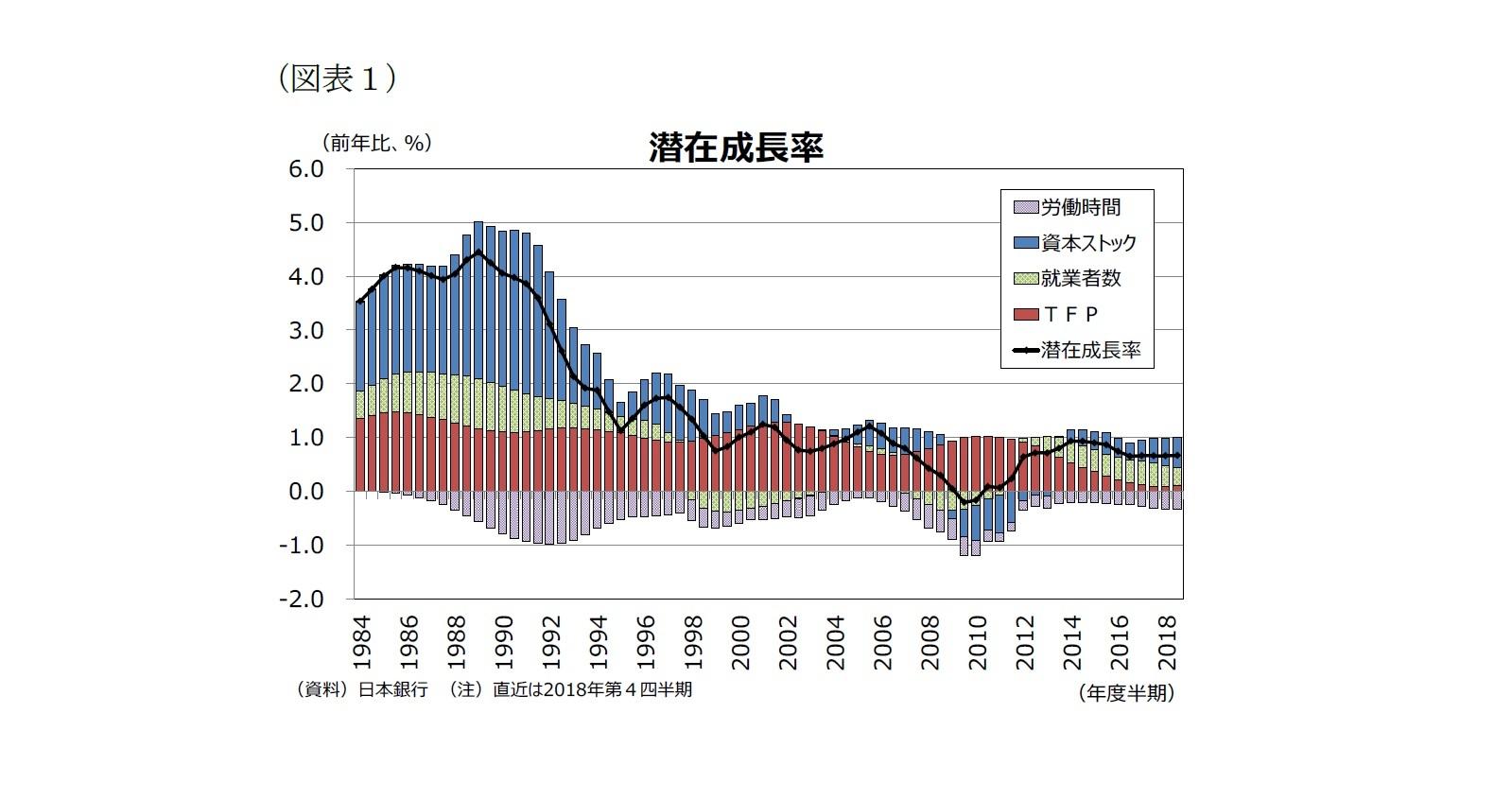 (図表1)潜在成長率