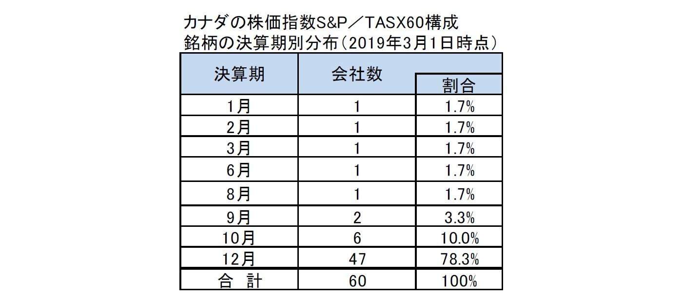 カナダの株価指数S&P/TASX60構成銘柄の決算期別分布(2019年3月1日時点)