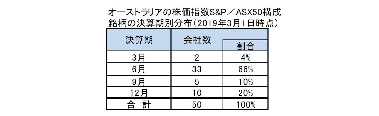 オーストラリアの株価指数S&P/ASX50構成銘柄の決算期別分布(2019年3月1日時点)