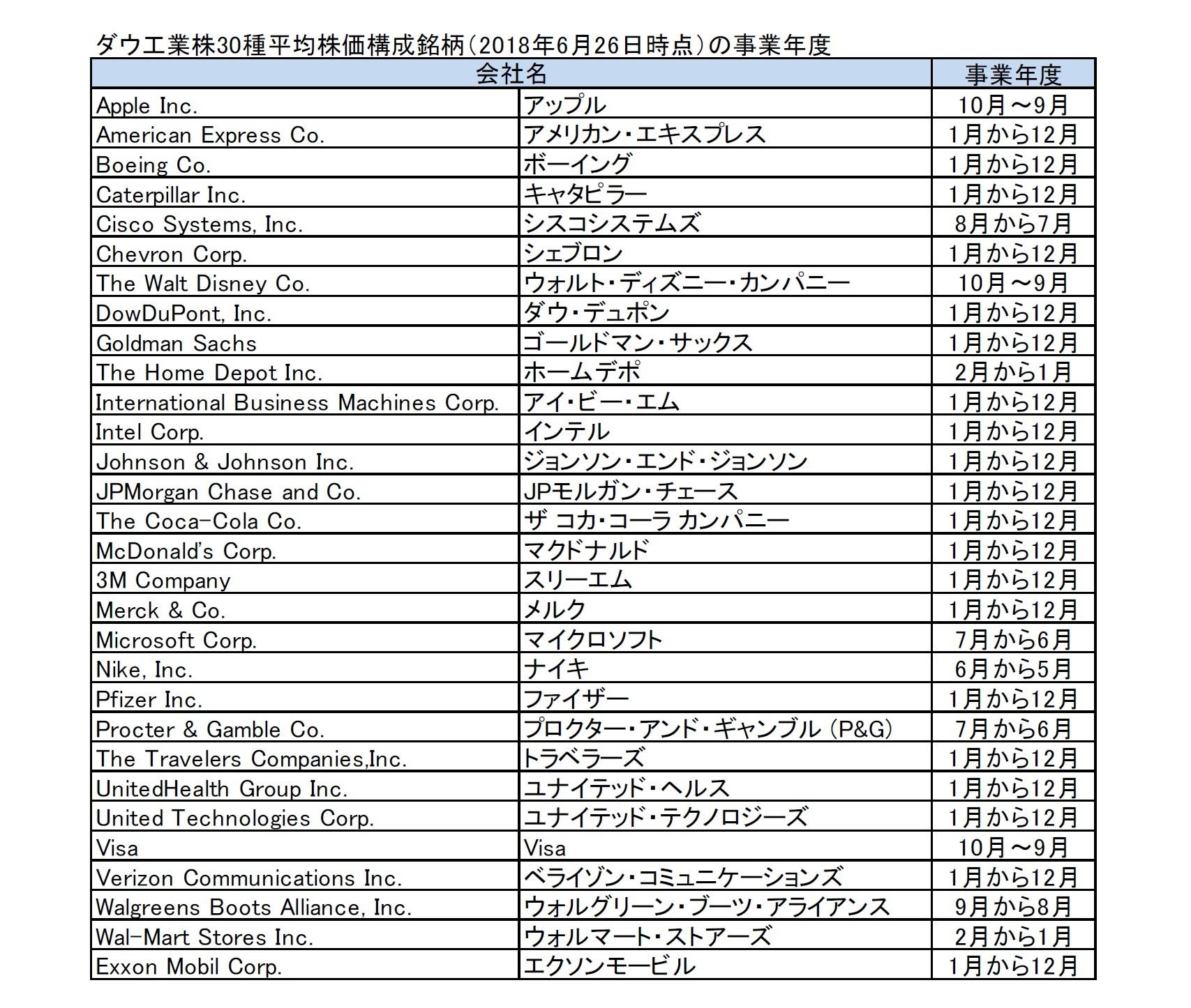 ダウ工業株30種平均株価構成銘柄(2018年6月26日時点)の事業年度