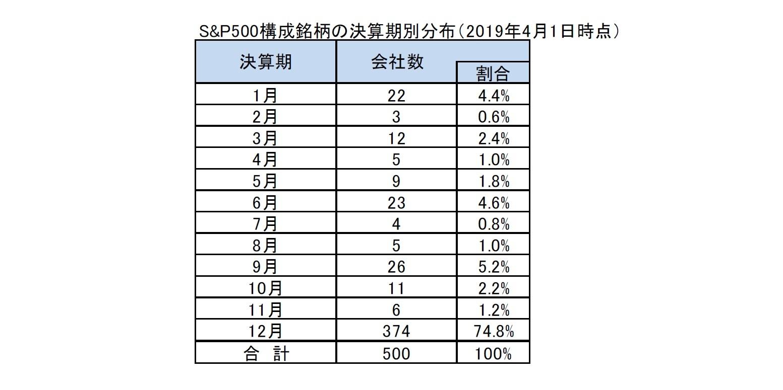 S&P500構成銘柄の決算期別分布(2019年4月1日時点)