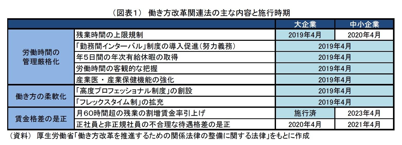 (図表1) 働き方改革関連法の主な内容と施行時期