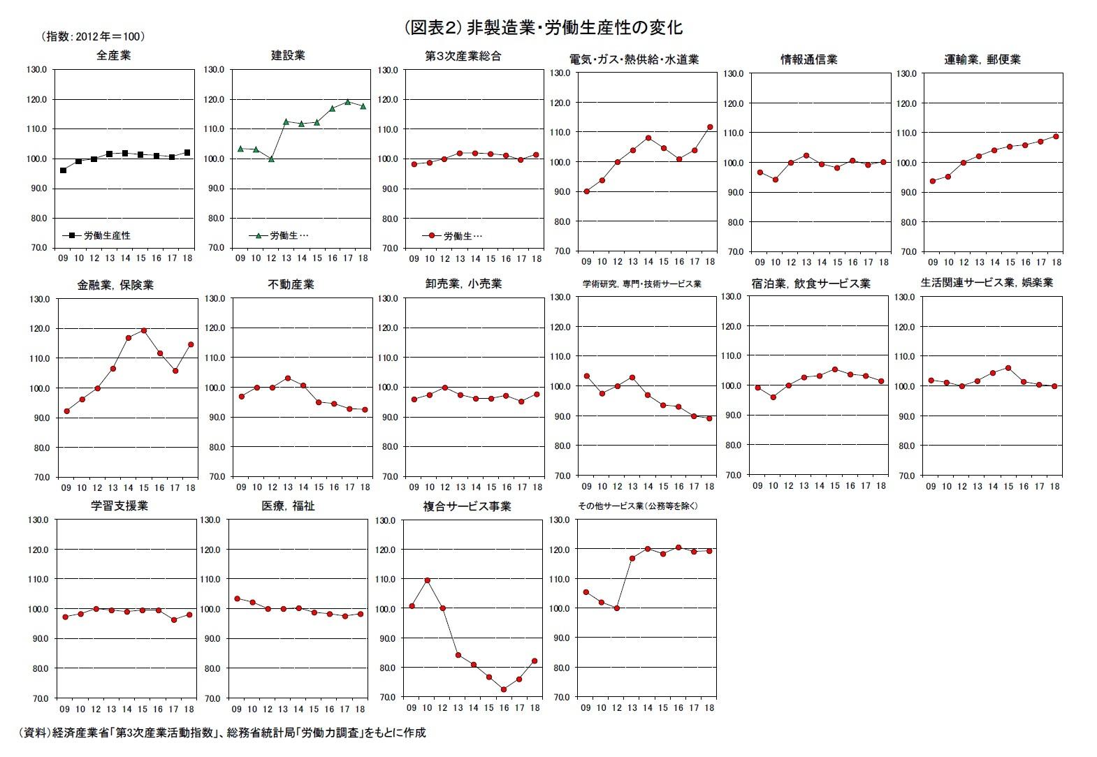 (図表2) 非製造業・労働生産性の変化