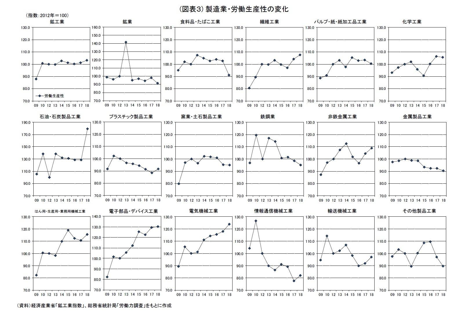 (図表3) 製造業・労働生産性の変化