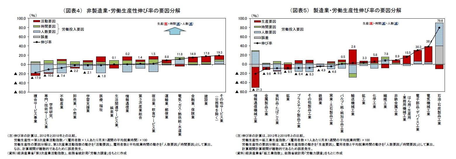 (図表4) 非製造業・労働生産性伸び率の要因分解/(図表5) 製造業・労働生産性伸び率の要因分解