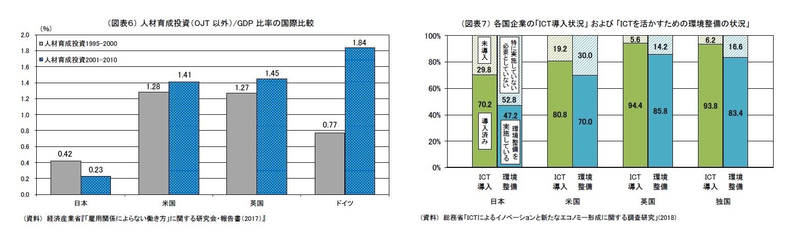 (図表6) 人材育成投資(OJT 以外)/GDP 比率の国際比較/(図表7) 各国企業の「ICT導入状況」および「ICTを活かすための環境整備の状況」