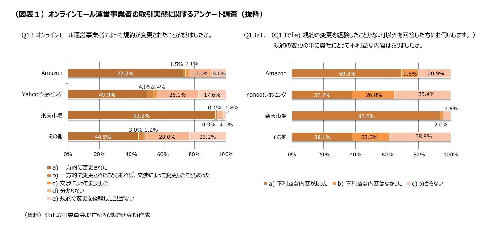 (図表1)オンラインモール運営事業者の取引実態 に関するアンケート調査(抜粋)