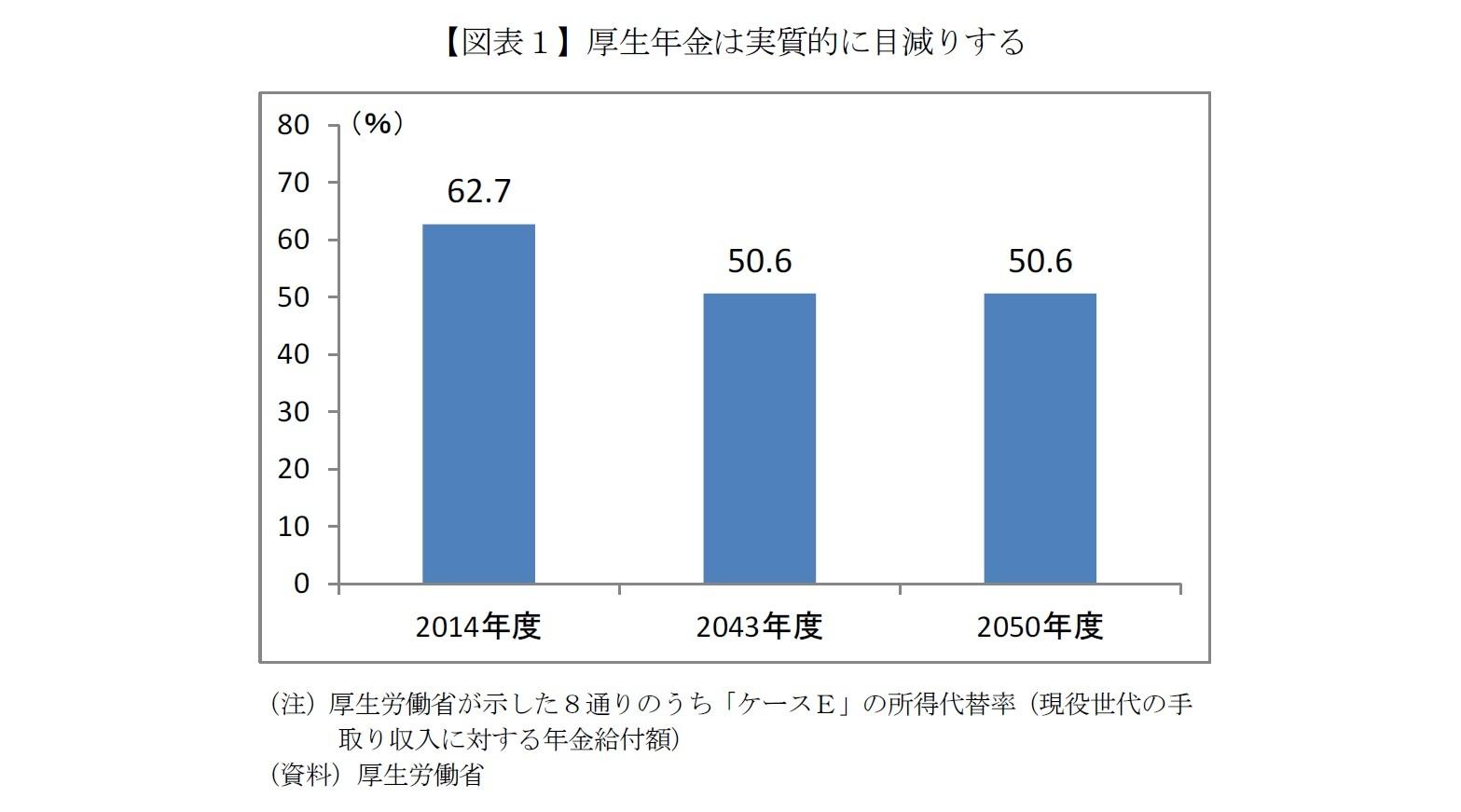【図表1】厚生年金は実質的に目減りする