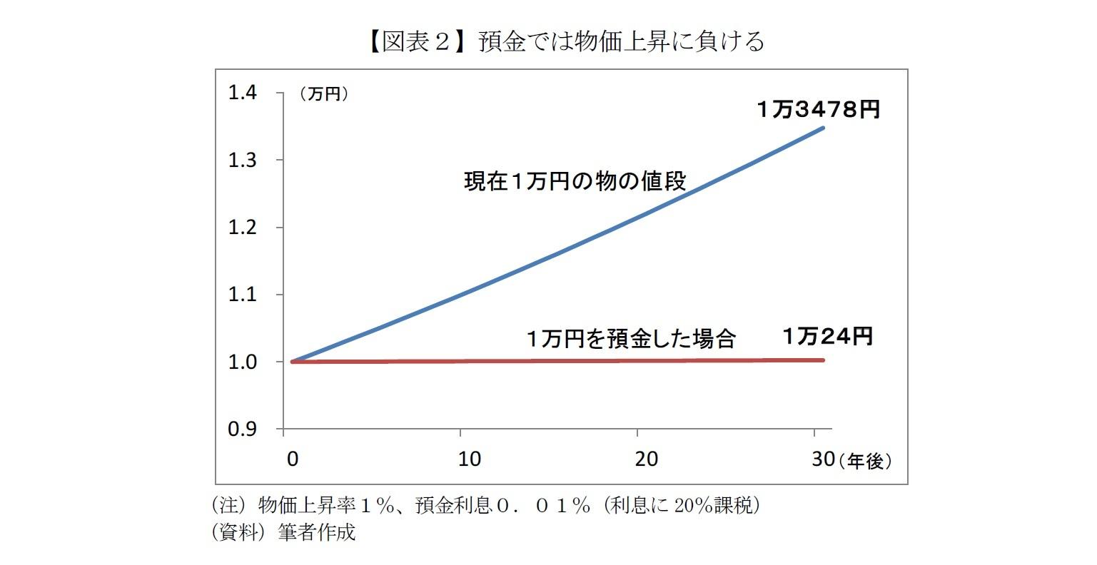 【図表2】預金では物価上昇に負ける