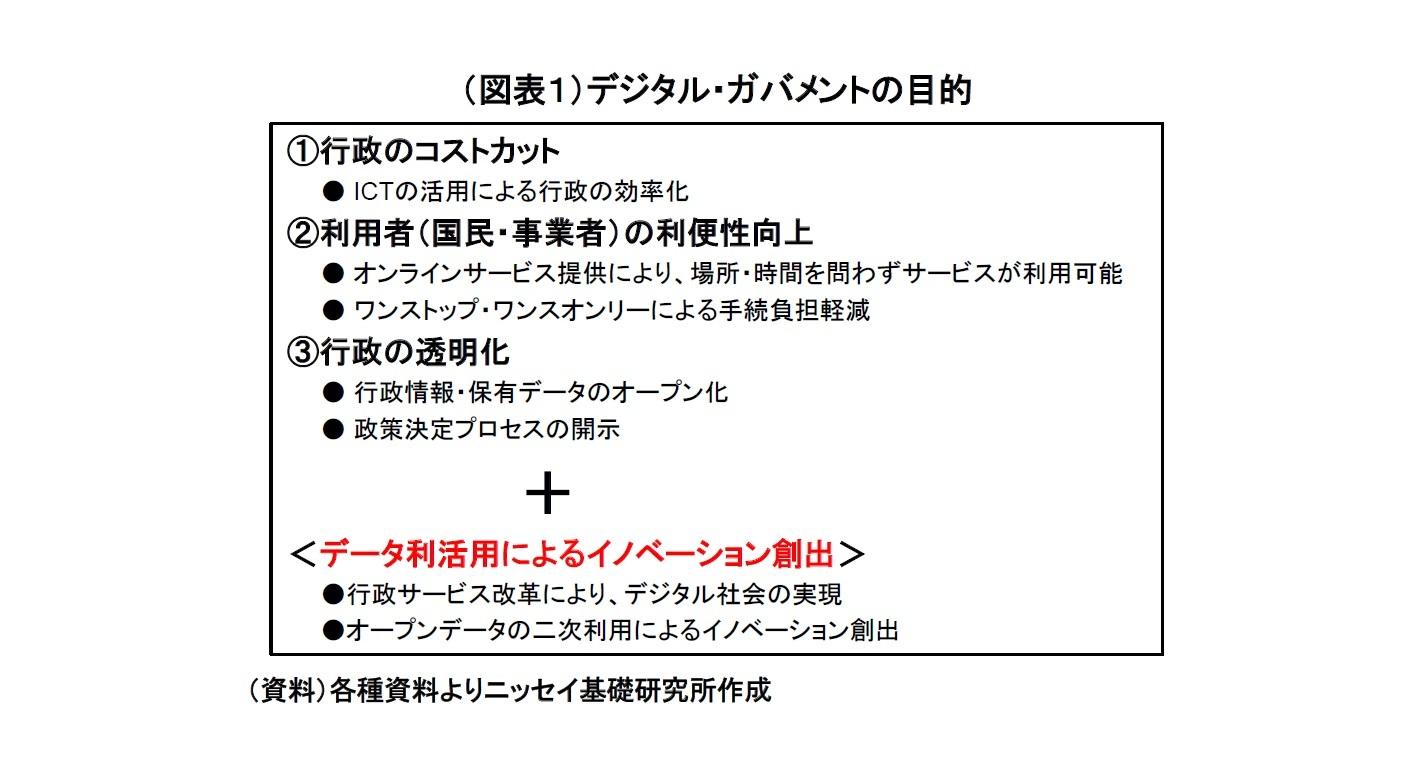 (図表1)デジタル・ガバメントの目的
