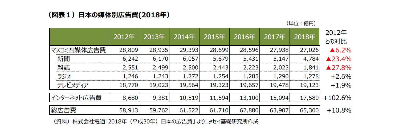 (図表1)日本の媒体別広告費(2018年)