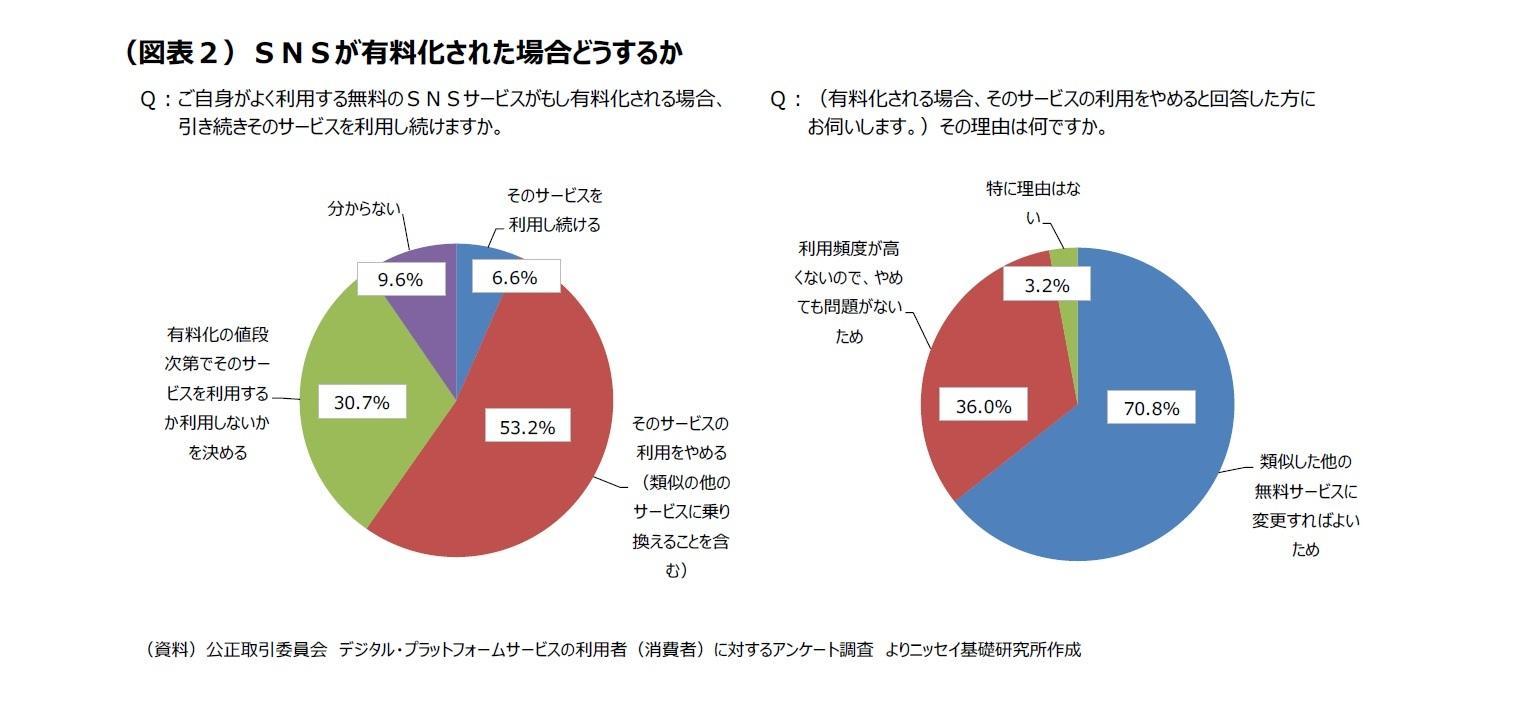 (図表2)SNSが有料化された場合どうするか
