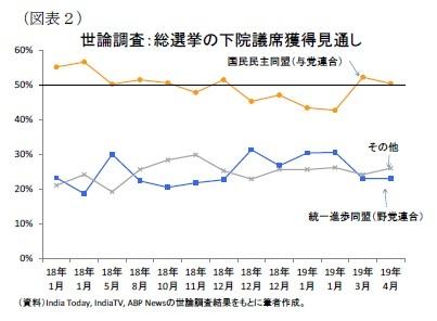 (図表2)世論調査:総選挙の下院議席獲得見通し