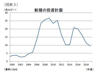 (図表3)新規の投資計画