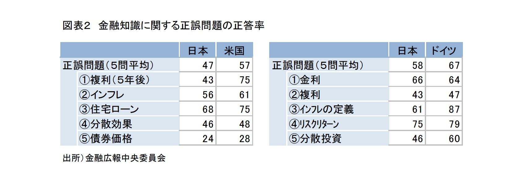 図表2 金融知識に関する正誤問題の正答率