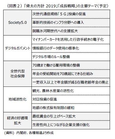 (図表2)「骨太の方針 2019」「成長戦略」の主要テーマ〈予定〉