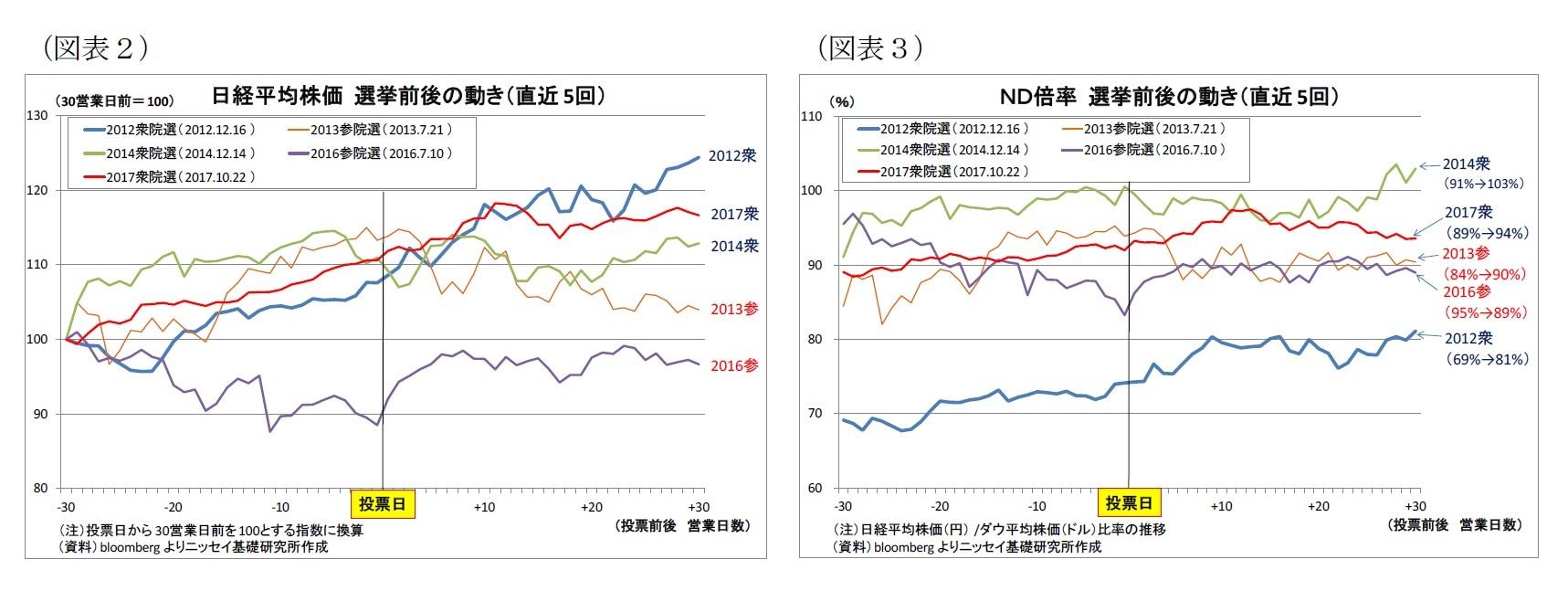 時 株価 系列 平均 日経