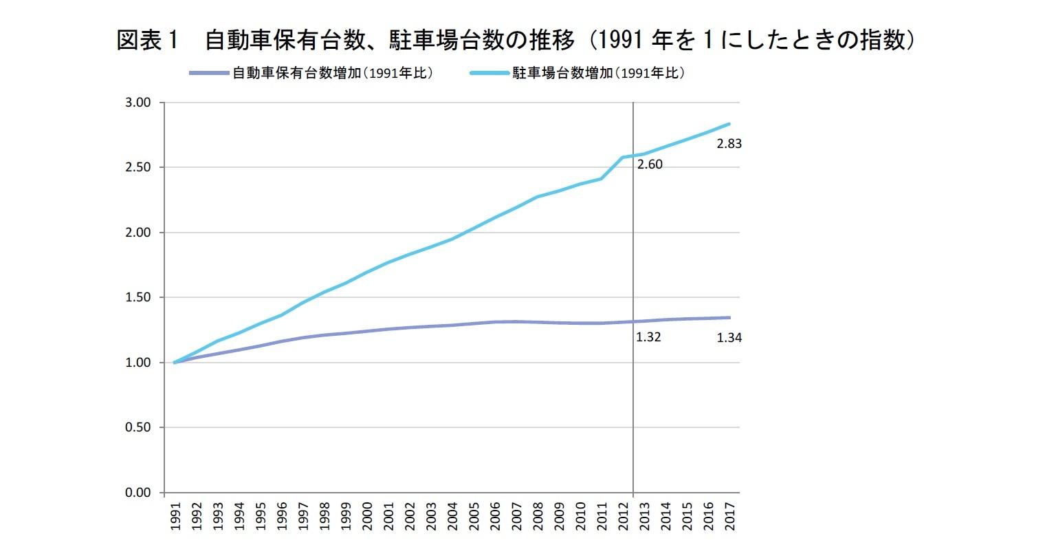 図表1 自動車保有台数、駐車場台数の推移(1991年を1にしたときの指数)