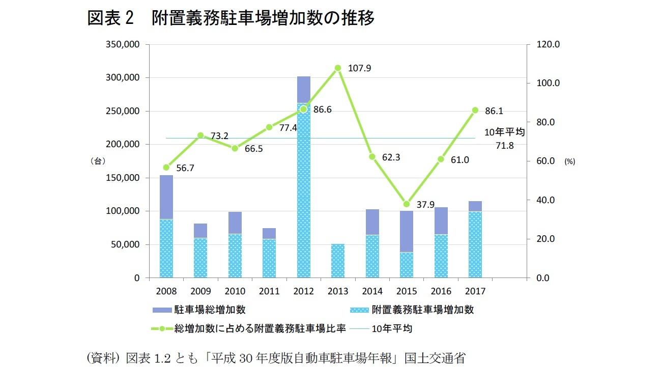 図表2 附置義務駐車場増加数の推移