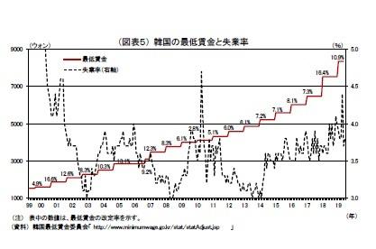 (図表5) 韓国の最低賃金と失業率