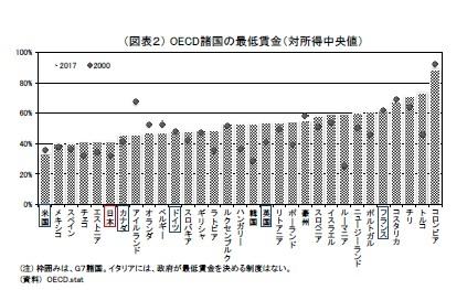 (図表2) OECD諸国の最低賃金(対所得中央値)