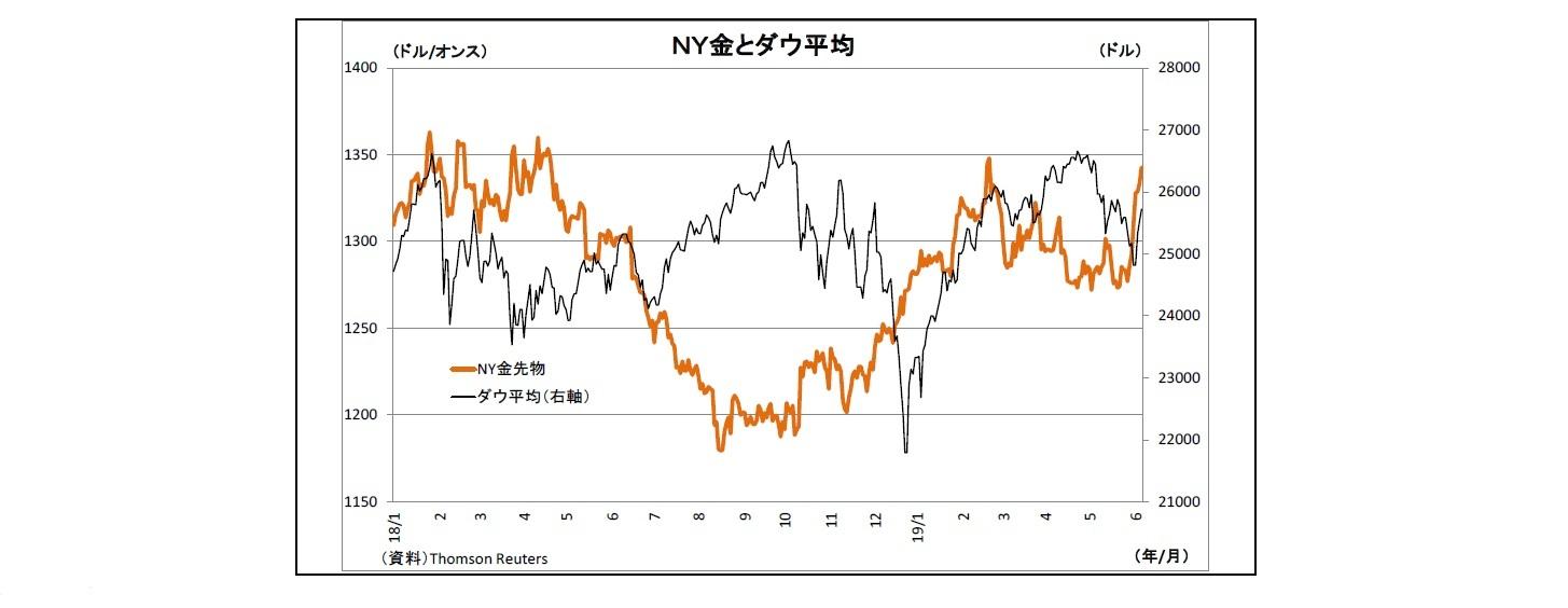 NY金とダウ平均
