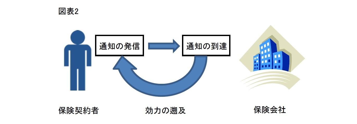 (図表2)保険金受取人変更の効力の発生と保険会社に対して対抗できる手続きを保険会社に対する通知に一本化