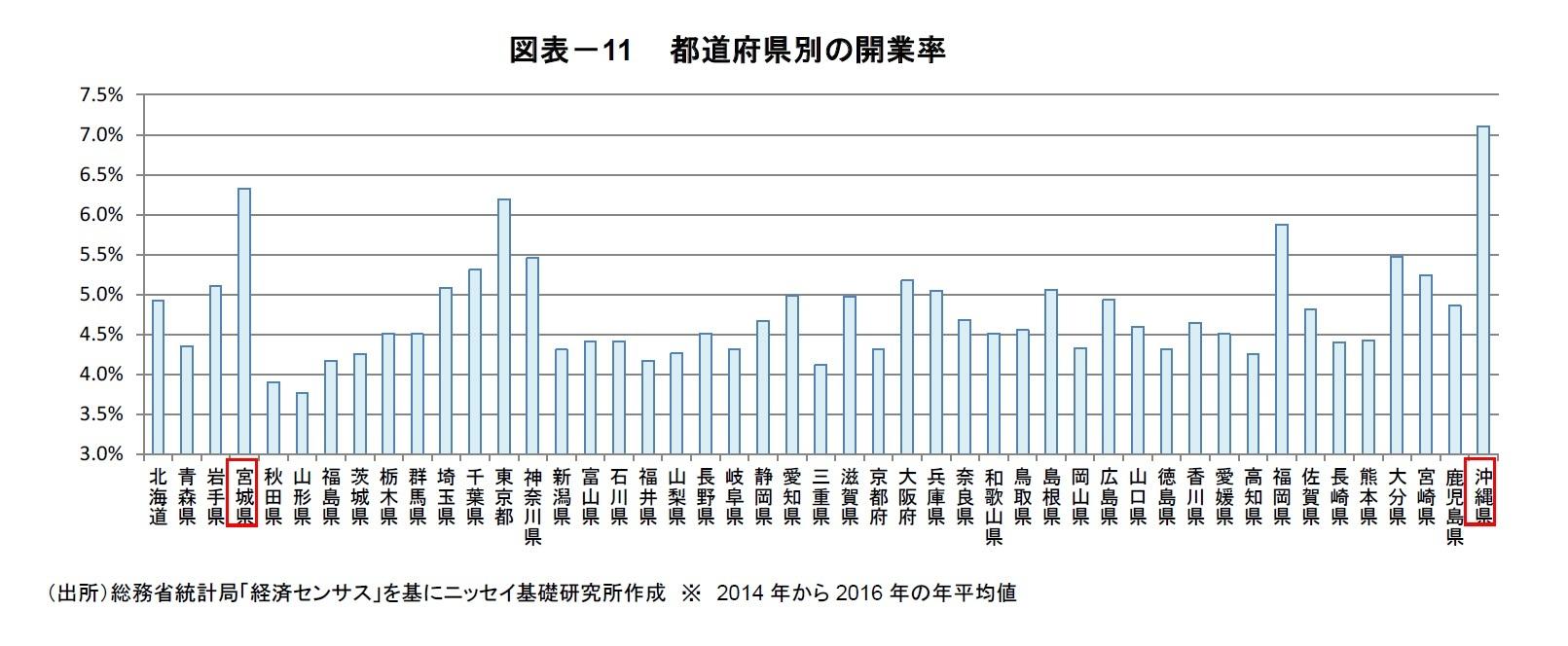 図表-11  都道府県別の開業率