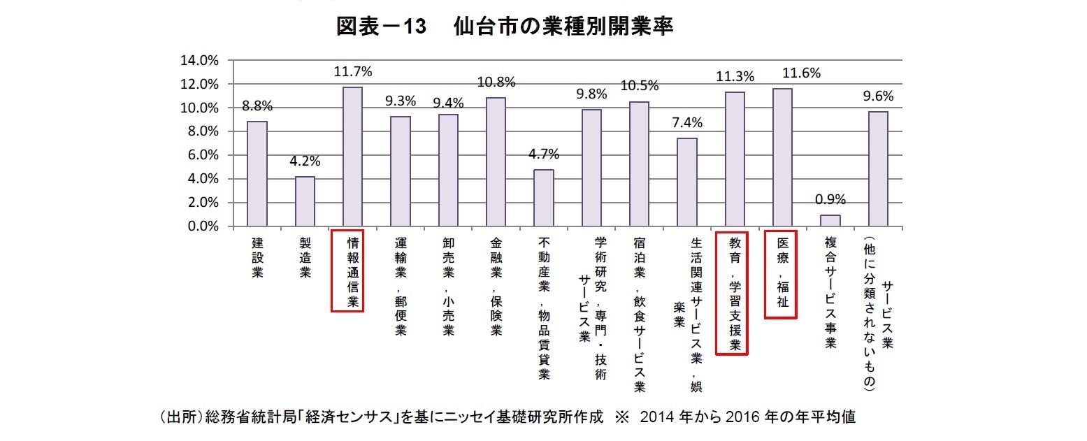 図表-13  仙台市の業種別開業率